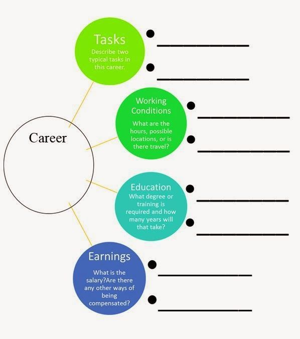 Career cruising graphic organizer  | Career Education for