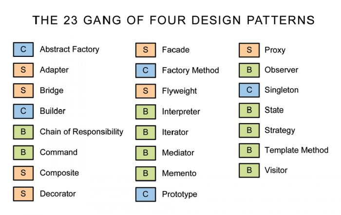 What Is Design Patterns Blog Find Best Reads Of All Time On