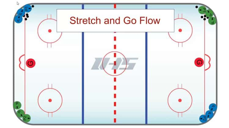 Stretch And Go Flow On Vimeo Hockey Drills Hockey Drill
