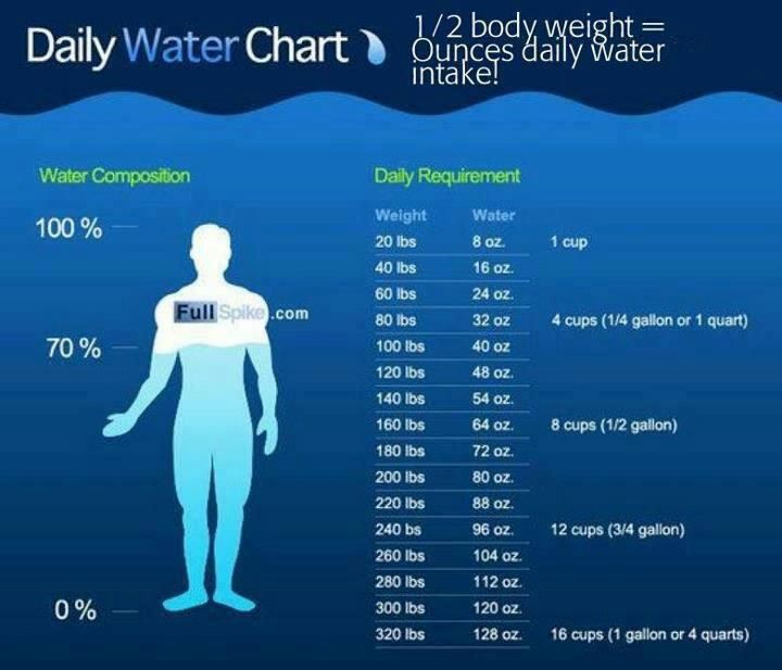 Are You Drinking Enough Water Here Is A Chart Of How Much Water You