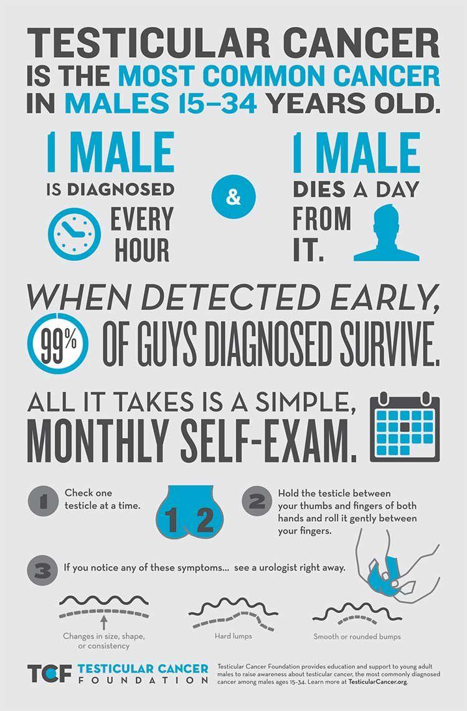 testicular cancer test