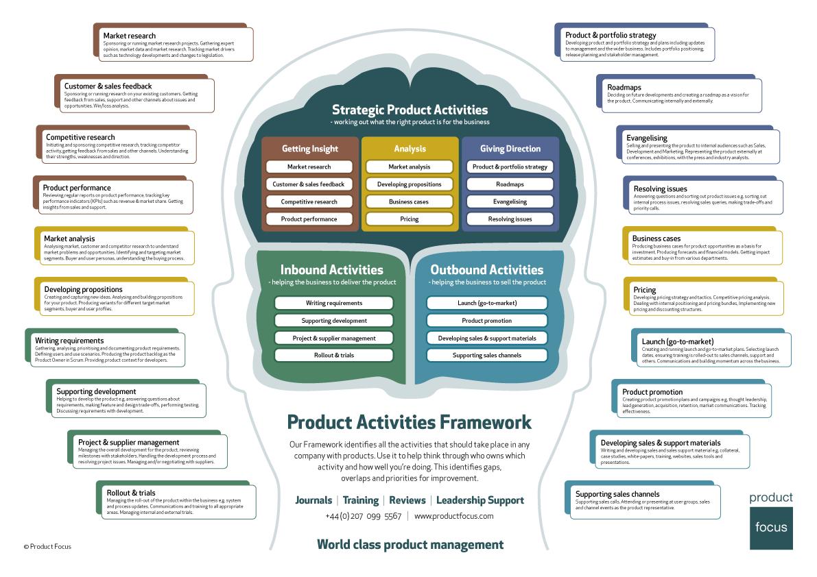 Product Activities Framework Management, Job description