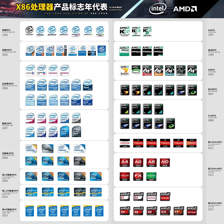 Icons Of Evolution For Intel Amd Amd Intel Logo Evolution
