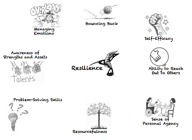 Resilience The Other 21st Century Skills 21st Century Young