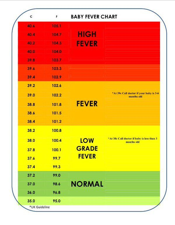 Fever chart for babies toddler in baby also numbers temperatures underarm ear forehead rh pinterest