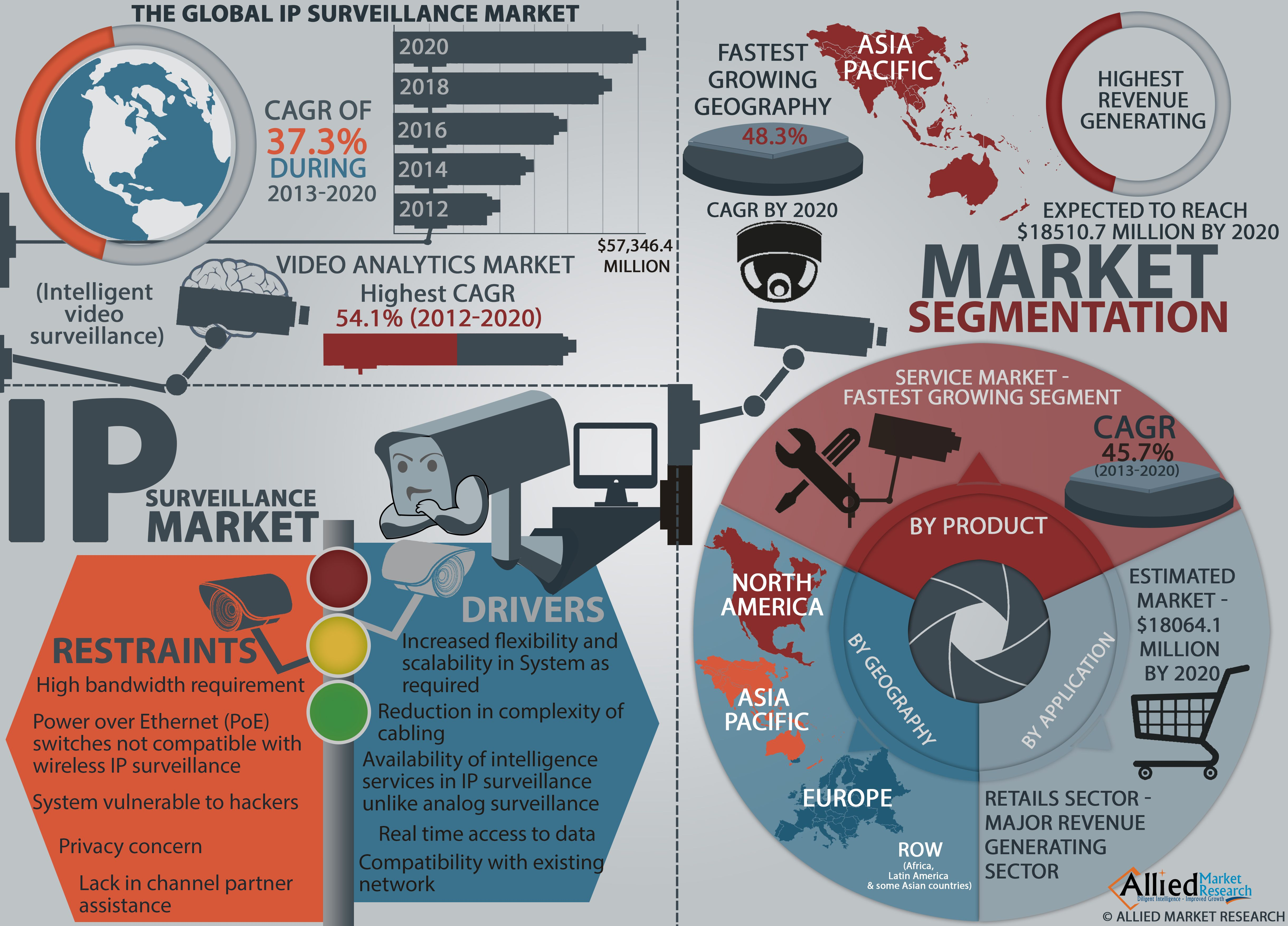 The Global Ip Surveillance Market  VisualLy  Trend