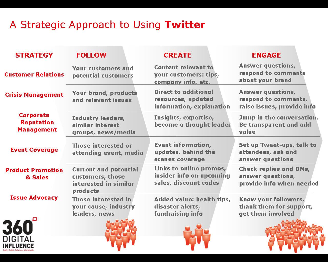 Twitter Pr Strategy  Infographics Marketing Strategies And
