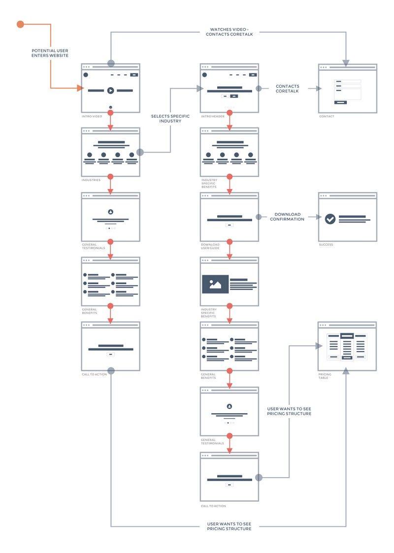 streamlining the design process user flow to final design using rh pinterest com