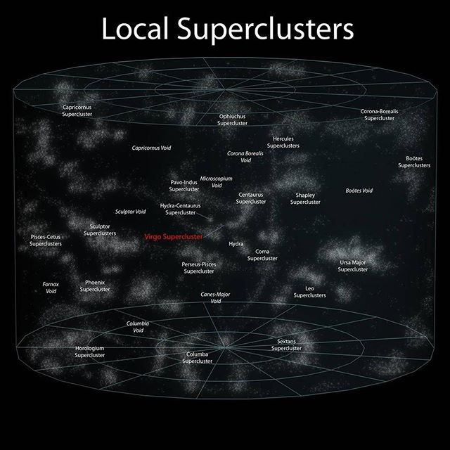 Superclusters Are Large Groups Of Smaller Galaxy Clusters Or Galaxy Groups And Are Among The Largest Known S Scale Of The Universe Universe Space And Astronomy