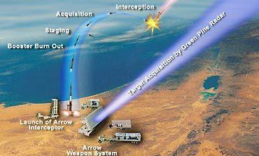 Boeing and Israel Aerospace Industries' Arrow 3 Interceptor Successfully Completes 2nd Flight Test -Julianne H.