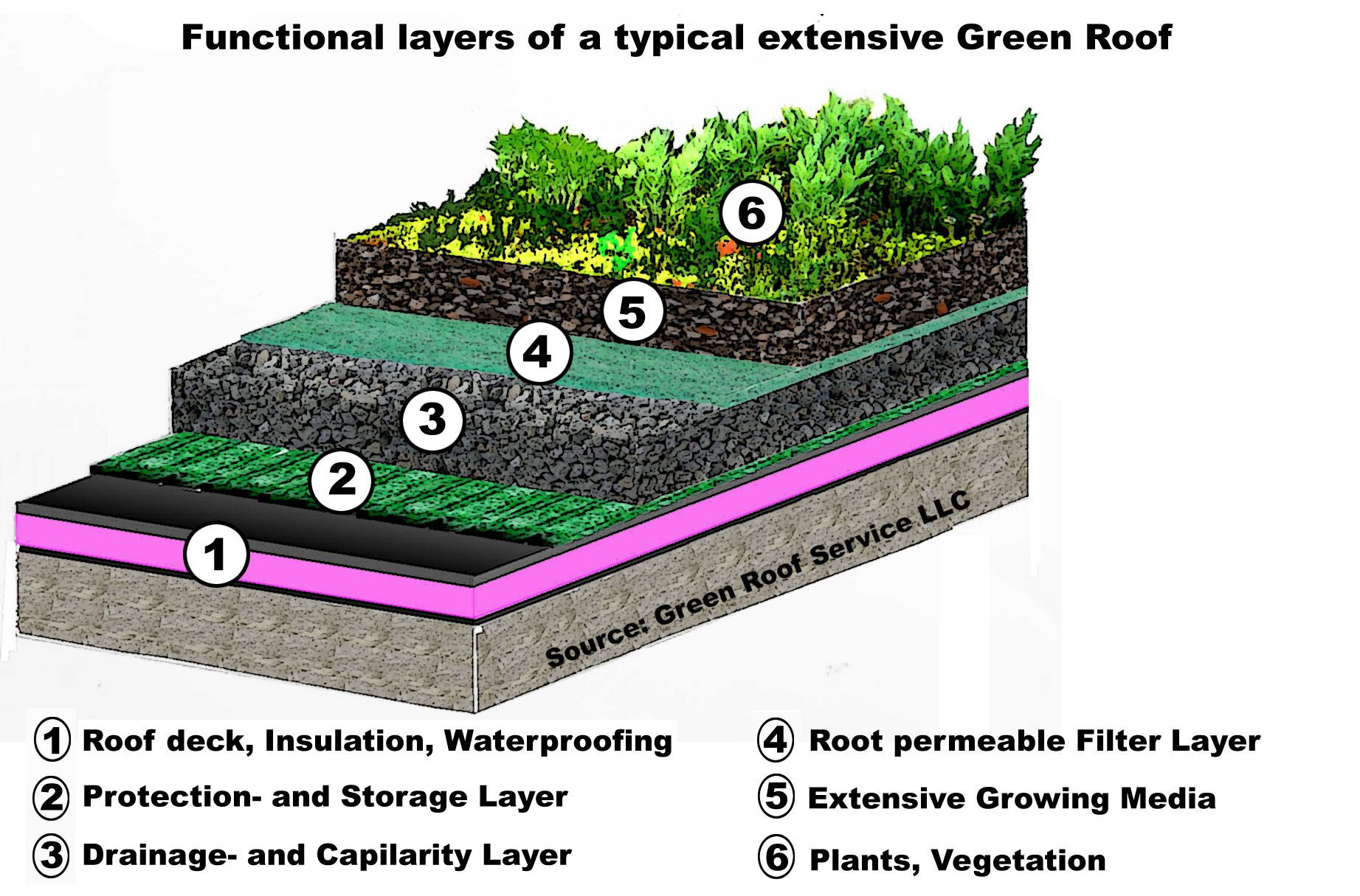 Green Roofs A Useful Solution To Embellish Our Home And Live Better Green Roof Design Green Roof Green Roof Benefits