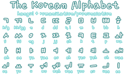 Korean Alphabet A to Z - Bing Images