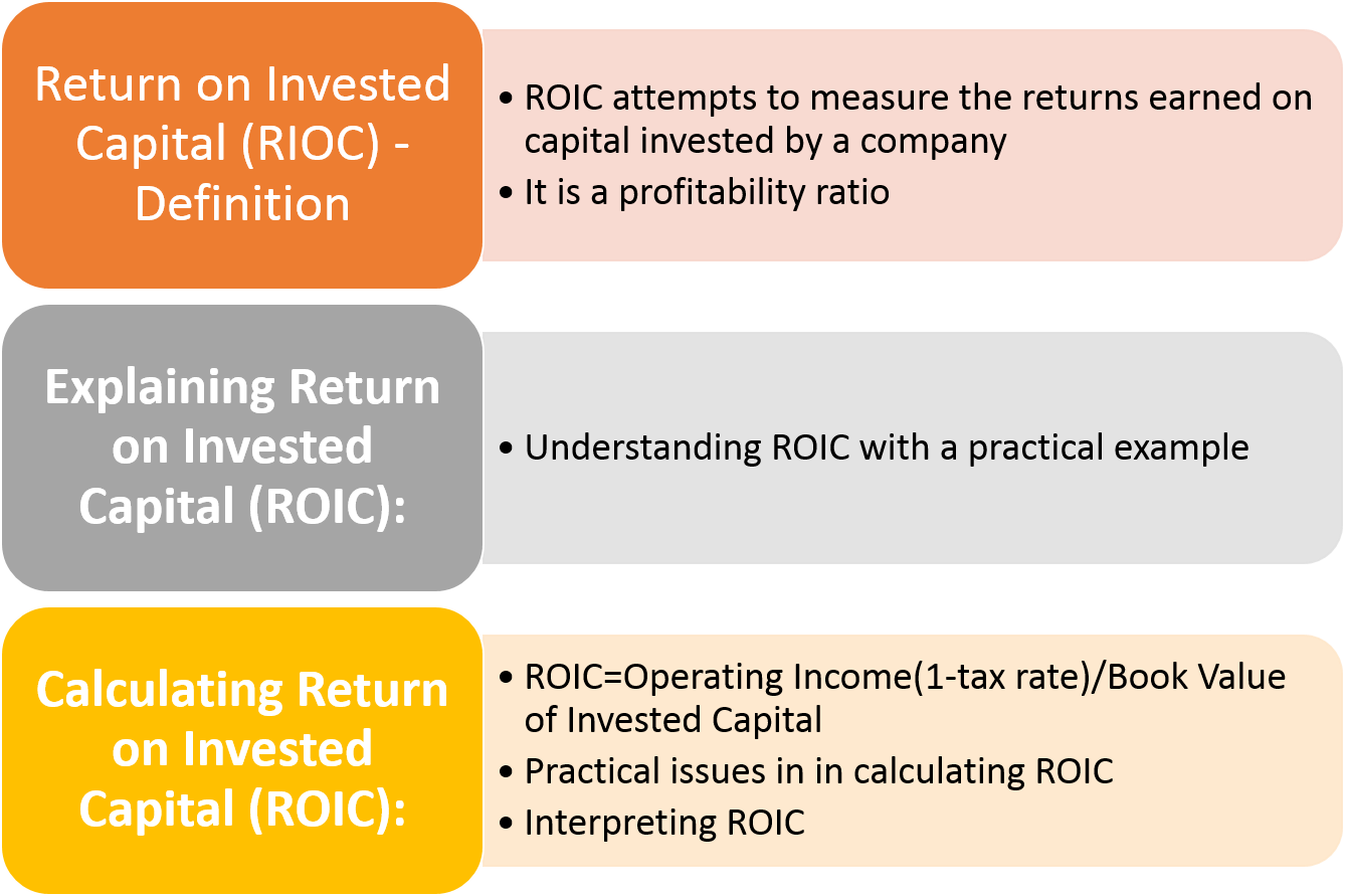 Return On Invested Capital Roic Understanding Interpretation Efm Money Management Advice Financial Analysis Investing