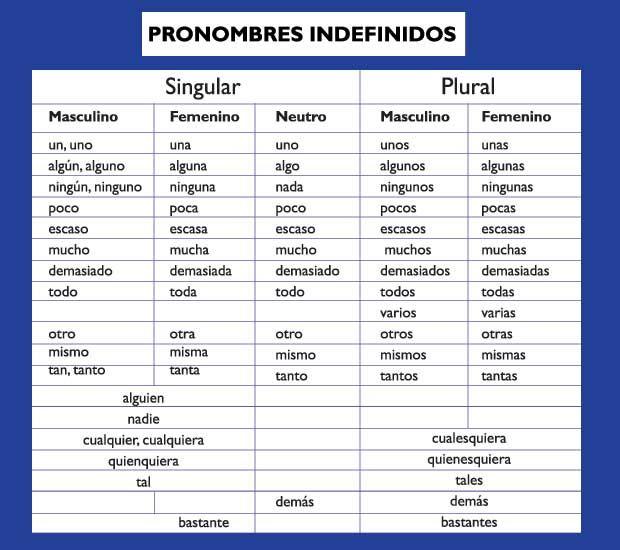 Risultati Immagini Per Pronombres Personales En Espanol Con