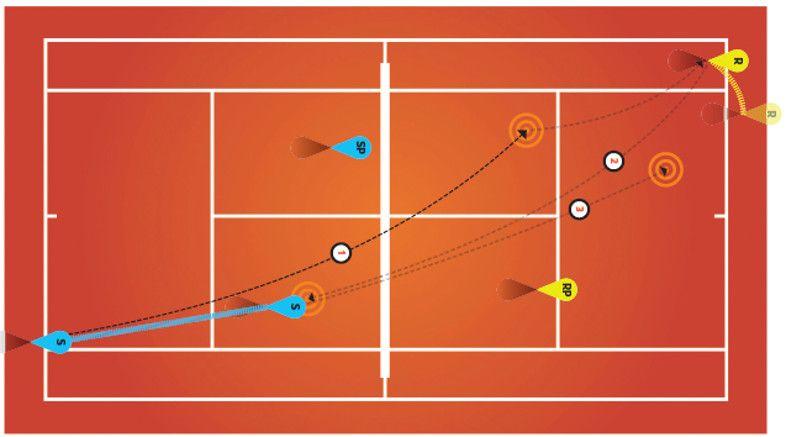 Court Calculus Beat Em With Butterflies Tennis Com Tennis Drills Tennis Doubles Calculus