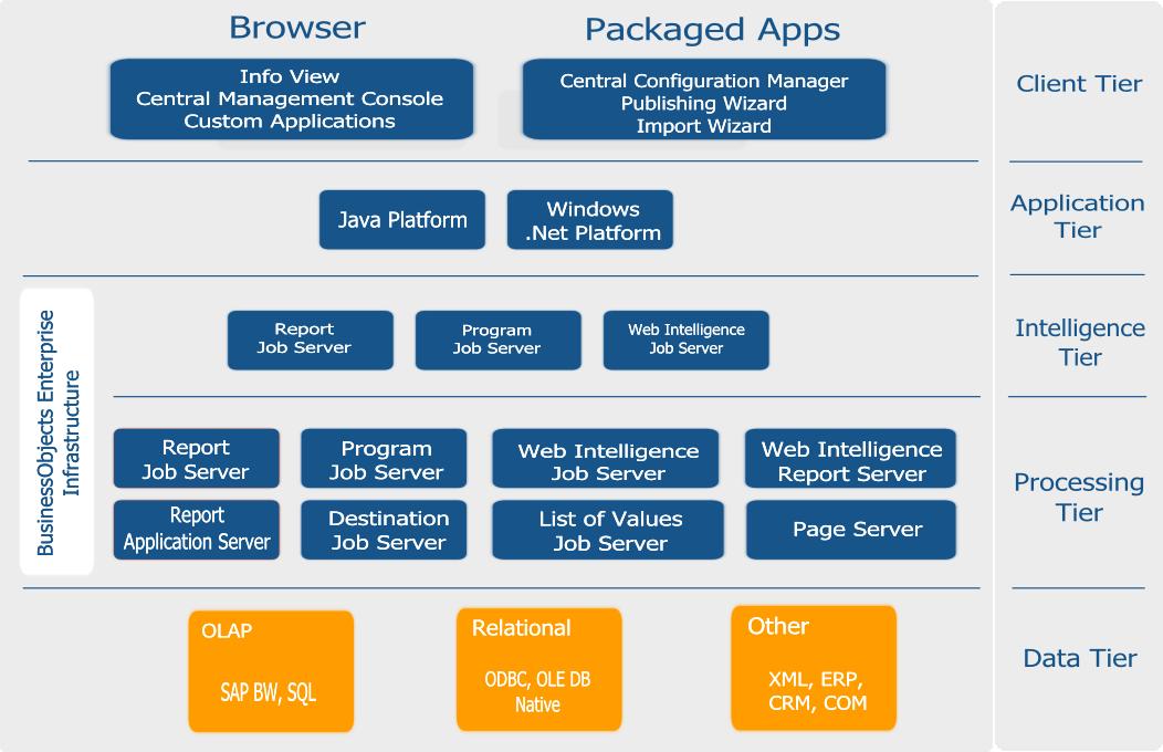 معيارية الأربعة طبقات أو إطارات Four Tires Architecture Web Intelligence Sap Business