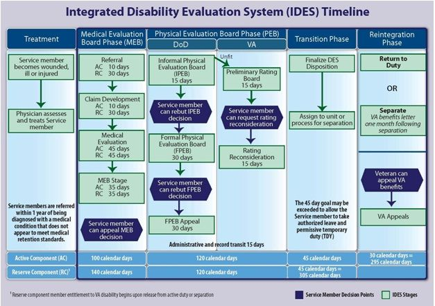 IDES Timeline Info if your Soldier Vet has PTSD or TBI - technical evaluation