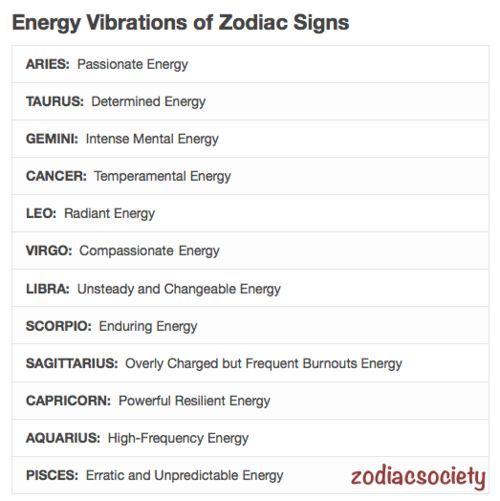 Energy Vibrations Of Zodiac Signs Hubby I Zodiac Signs Zodiac