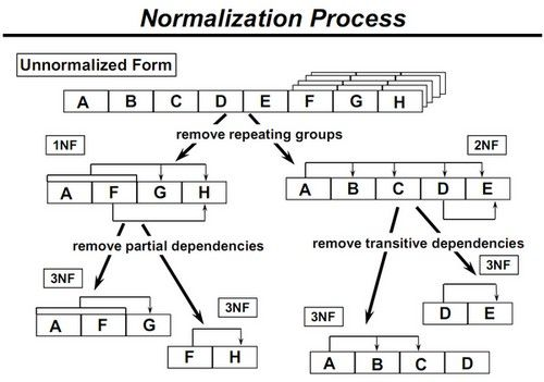 Normalization Data Science Computer Science Sql