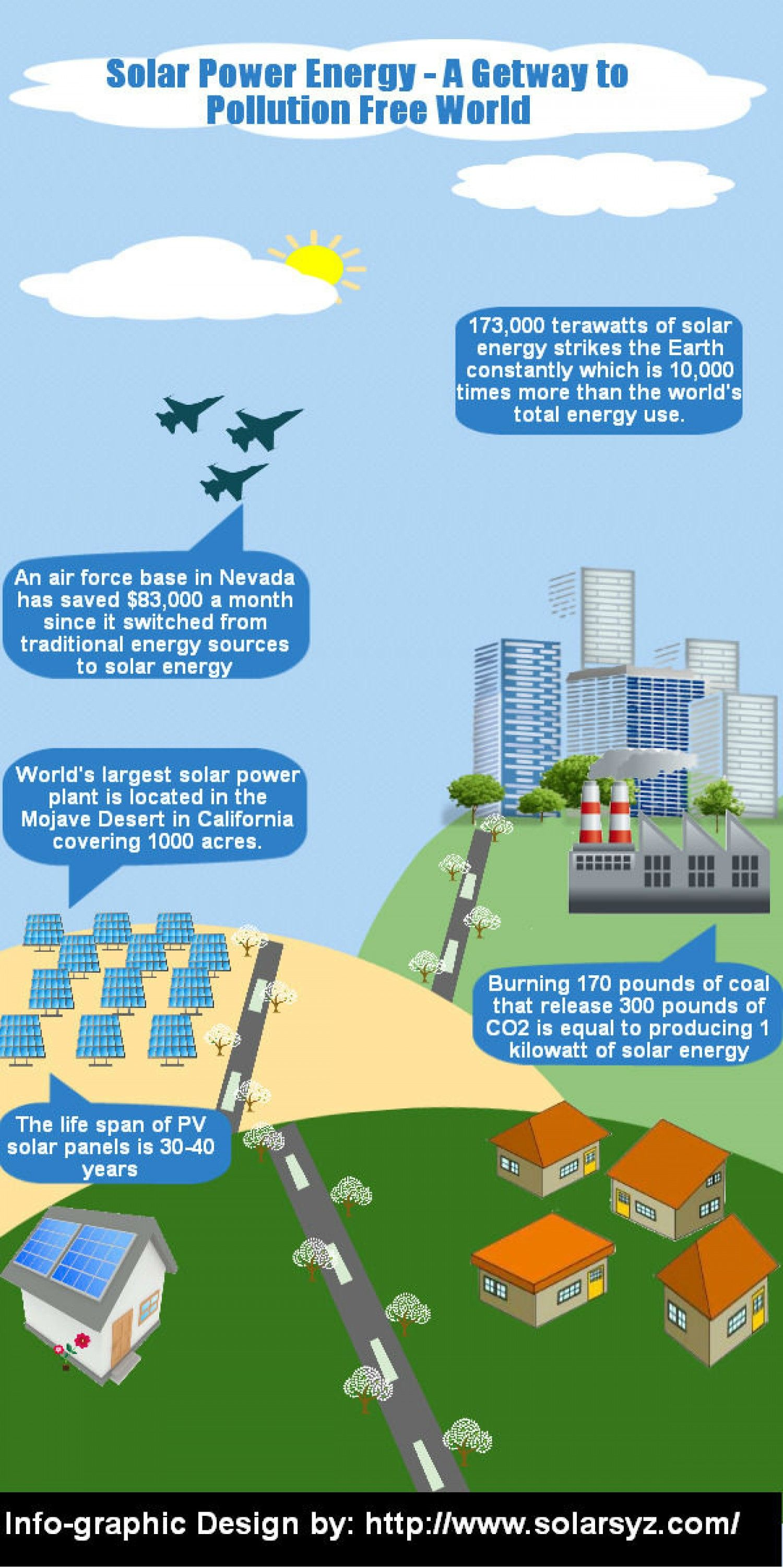 Solar Power Energy A Getway To Pollution Free World Solar Power Energy Solar Power Solar