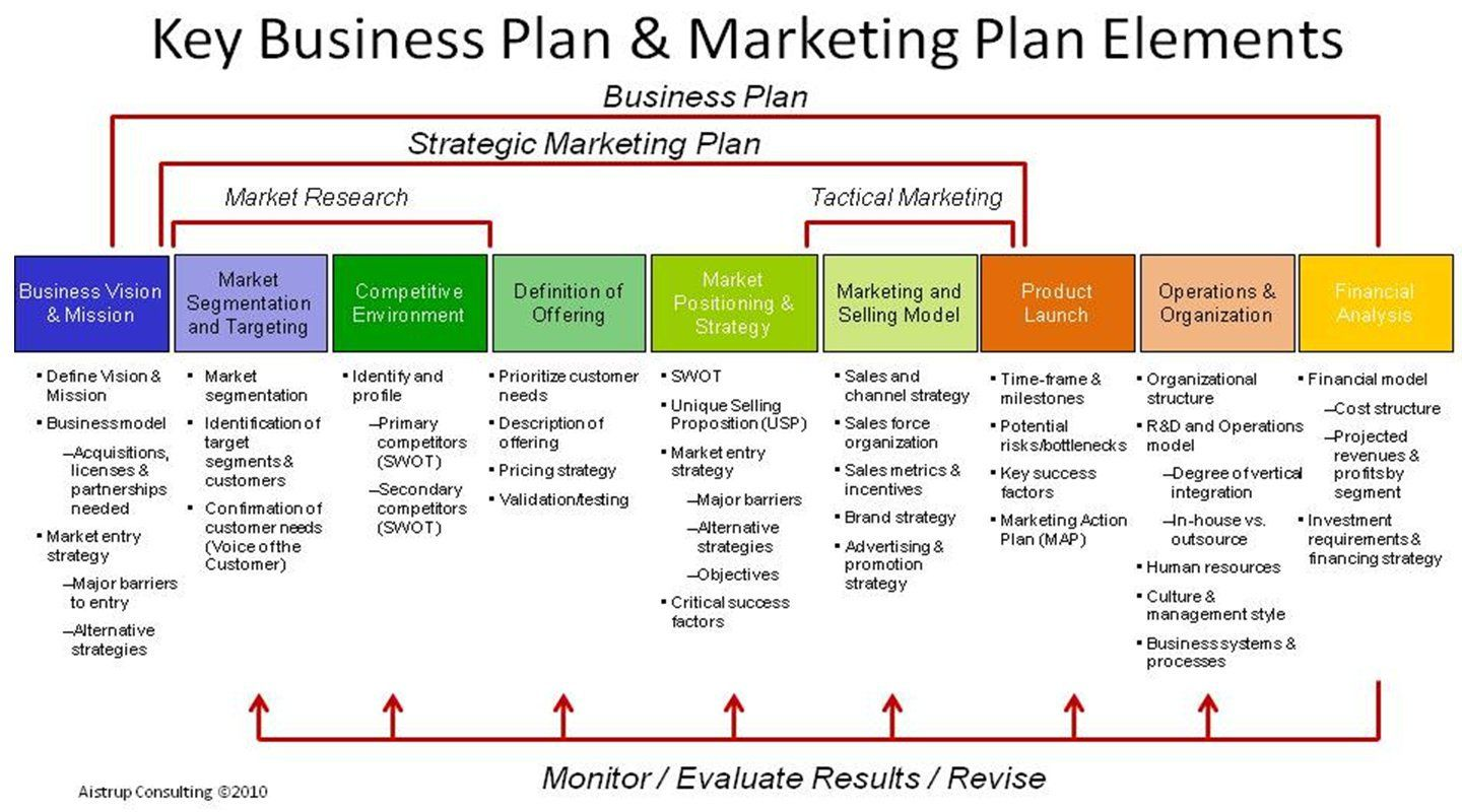 Strategic Planning Process 004 Strategic marketing plan