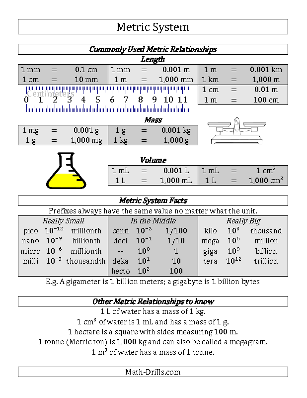 New 2012 12 18 Measurement Worksheet Metric System Conversion