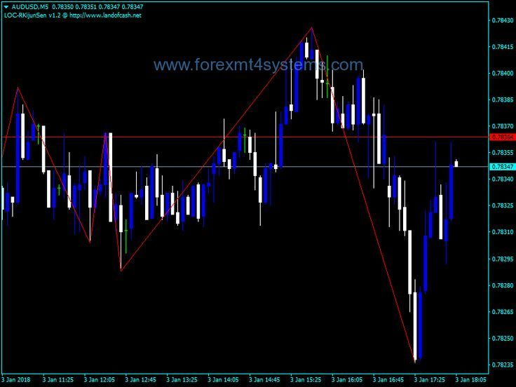 Download Free Forex Post Zigzag Indicator Forex Wow Trading