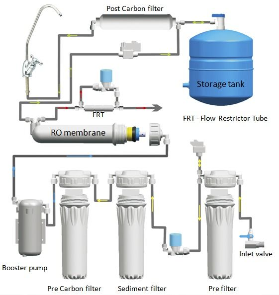 Online Store For Water Purifiers In Bangalore Http Www