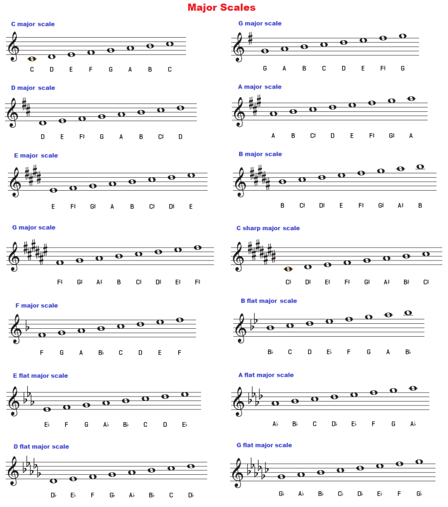 Major scales chart treble clef music pinterest treble clef piano majorminor scales chords by key hexwebz Image collections