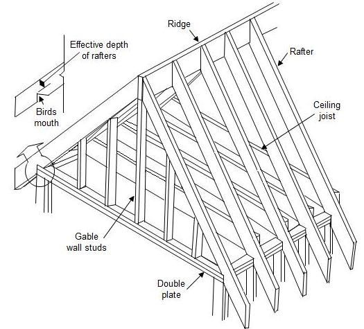 in most home designs roof trusses require no load bearing walls between the exterior walls