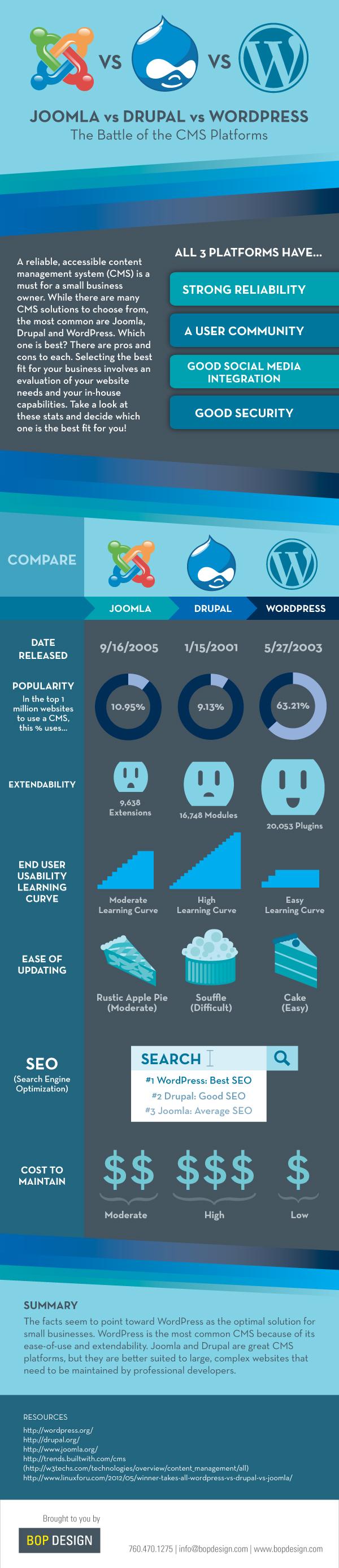 Wordpress Joomla Or Drupal Marketing Digital Infographie Marketing