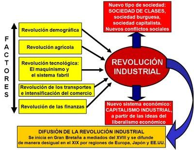 Revolucion Industrial Esquema Sobre La Revolución Industrial Revolución Industrial Primera Revolucion Industrial Revolución Agrícola