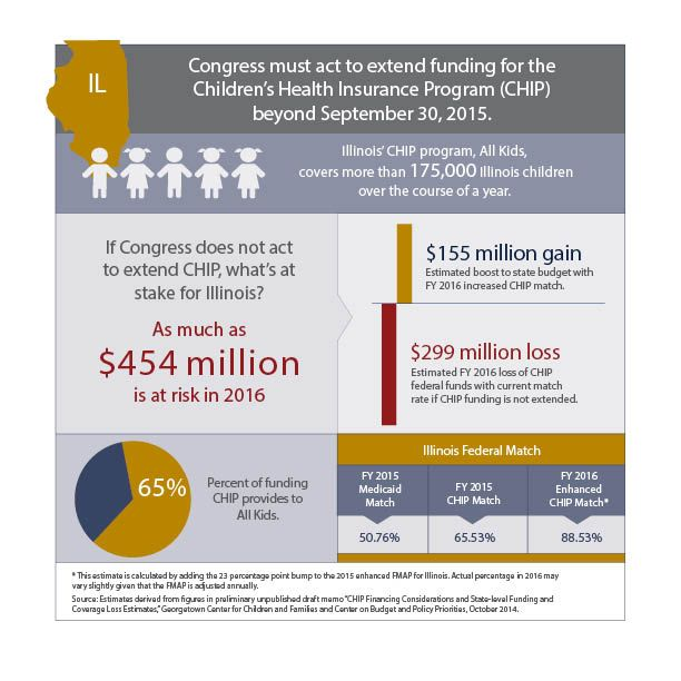 Illinois Chip Program All Kids Covers More Than 175 000 Illinois Children Over The Course Of A Year Childrens Health Health Health Insurance