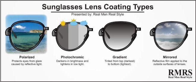 12f056e438 Infografía Tipos de revestimiento de las lunas o cristales de las gafas o  lentes de sol