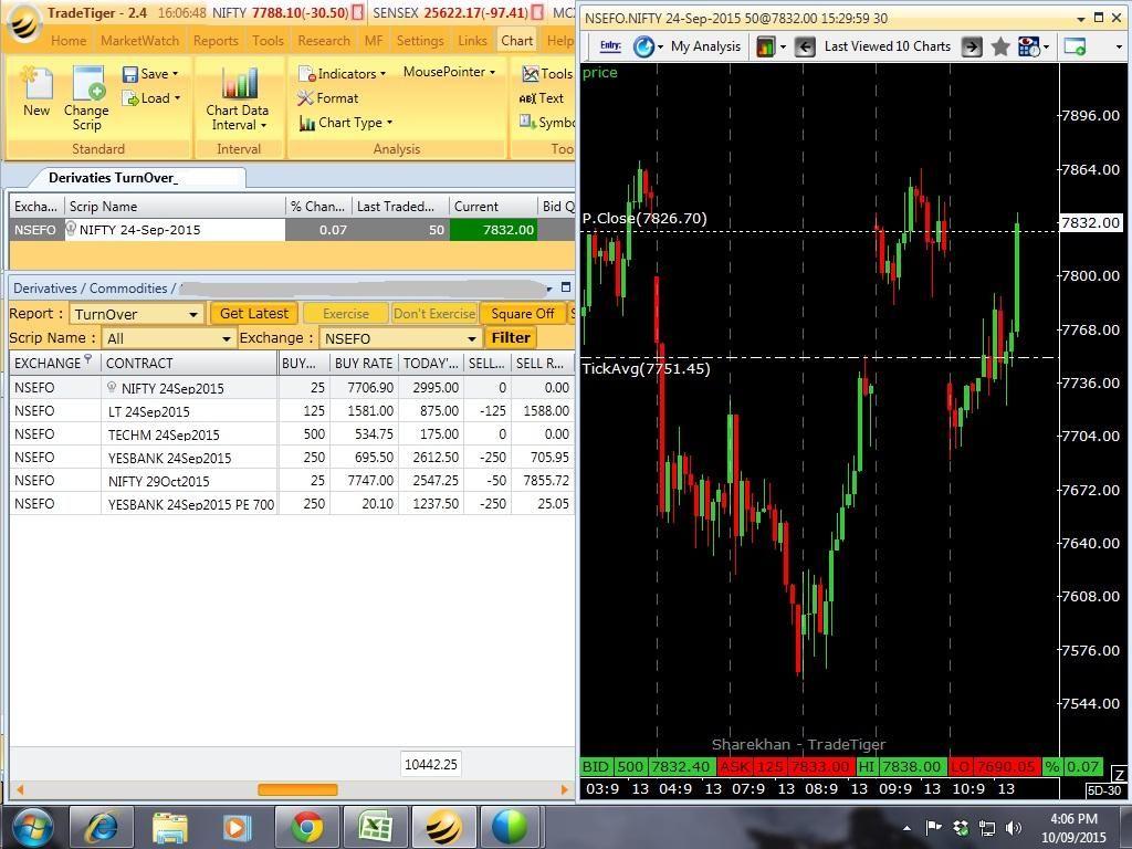 Technical analysis training Trade Stock Market