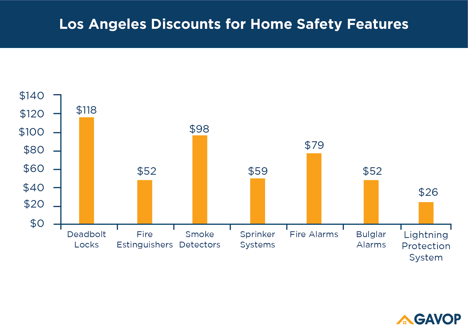 Los Angeles Homeowners Insurance Rate Is $573 Lower Than ...