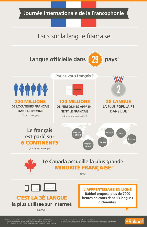 Journée internationale de la Francophonie (source: Babbel, Facebook)