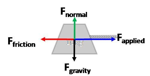 Force diagram images google search chemistry physics force diagram images google search ccuart Gallery