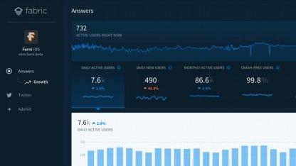 Twitter hat seine Entwicklerwerkzeuge- und App-Plattform Fabric an Google verkauft. Fabric wird damit Teil von Google Firebase, das gleiche Ziele verfolgt wie das Team von Twitter.
