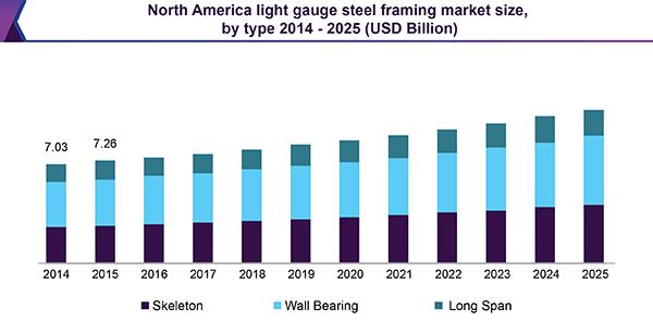 Light Gauge Steel Framing Market Size Worth $43.65 Billion By 2025 ...