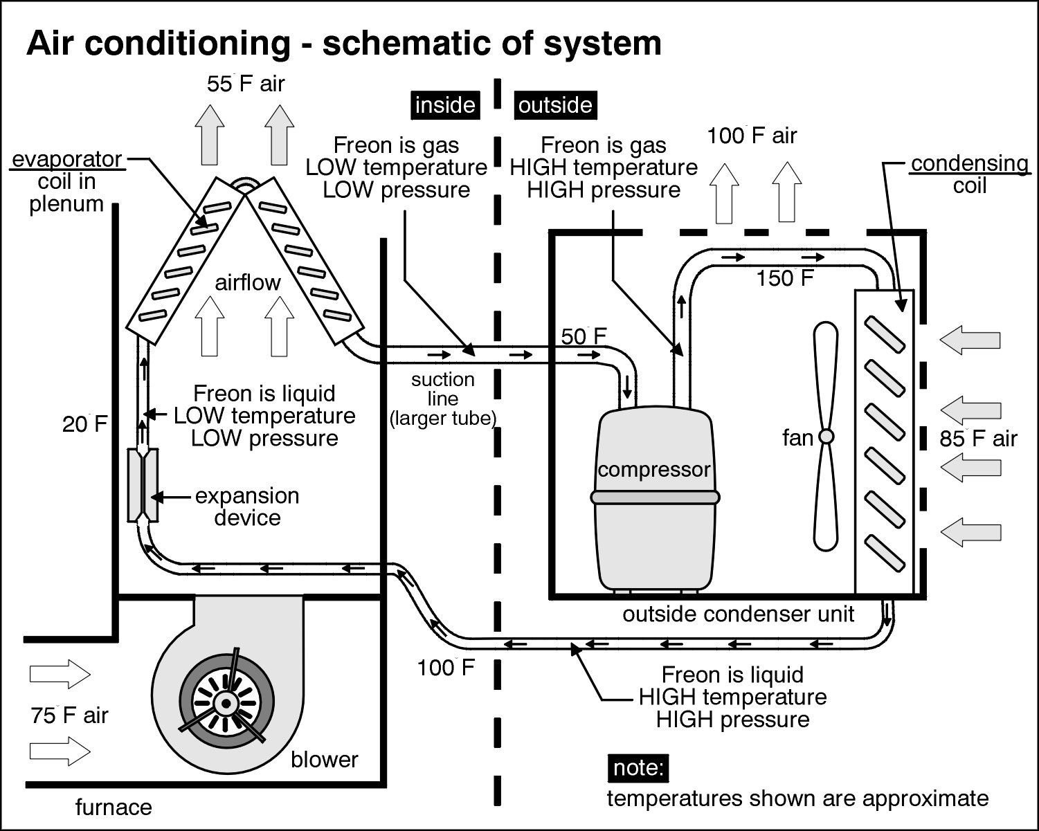 Central Air Conditioning System Diagram Before You Call A Ac