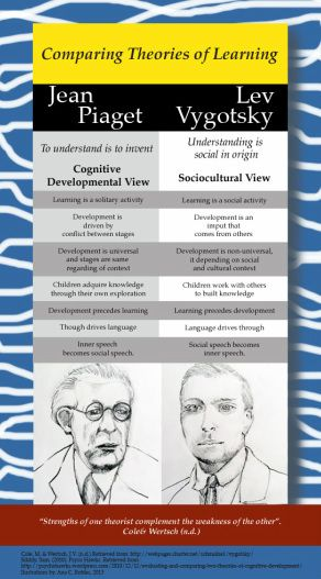 How do I compare and contrast Piaget's and Vygotsky's theory of cognitive development?