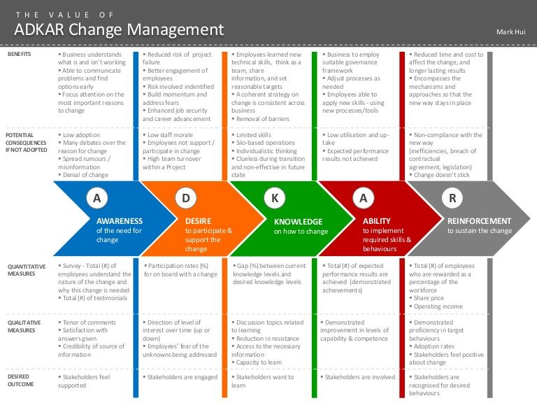 the adkar change management model business essay Adkar worksheet personal change management a w a r e n e s s d e s i r e knowledge a b i l i t y r e i n f o r c e me n t adkar change knowledge e adkar w a knowledge adkar change awareness desire knowledge ability reinforcement the adkar model of individual change is a results-oriented approach that is used to: - manage personal transition.