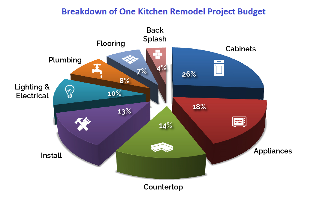 Electrical Pie Chart Pie Chart Of Kitchen Remodel Budget Costs Appliances 18% Cabinets .