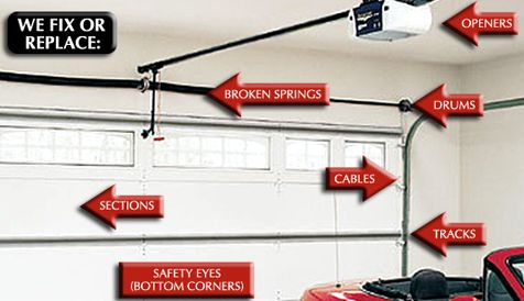 Get Garage Door Repair Services In Sydney At Affordable Prices. Ace Garage  Doors Repair Any Problems With Your Garage Door. We Carry All Parts With Us  And ...