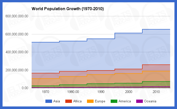 ielts academic task  sample essay  world population growth