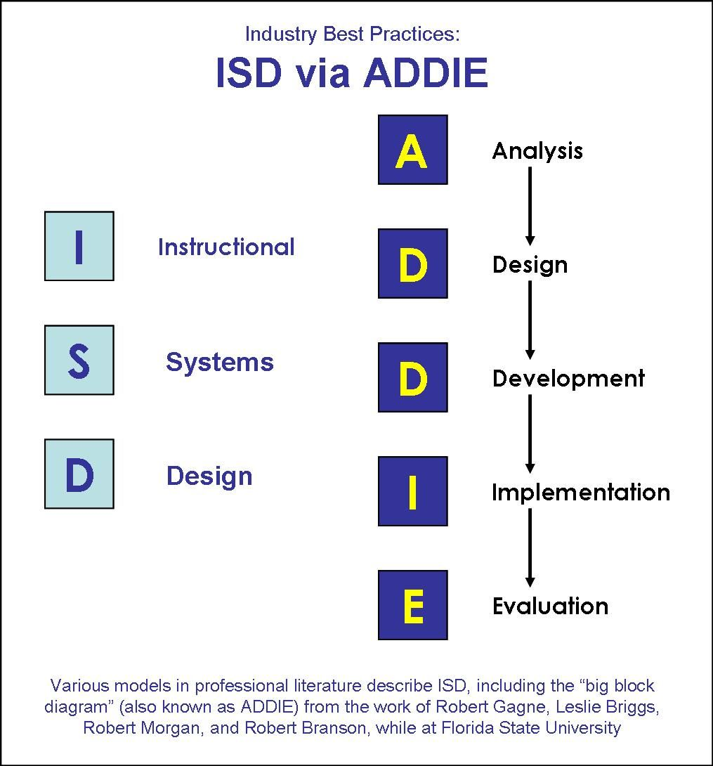 Instructional Design Models Instructional Design Curriculum Design Workplace Learning