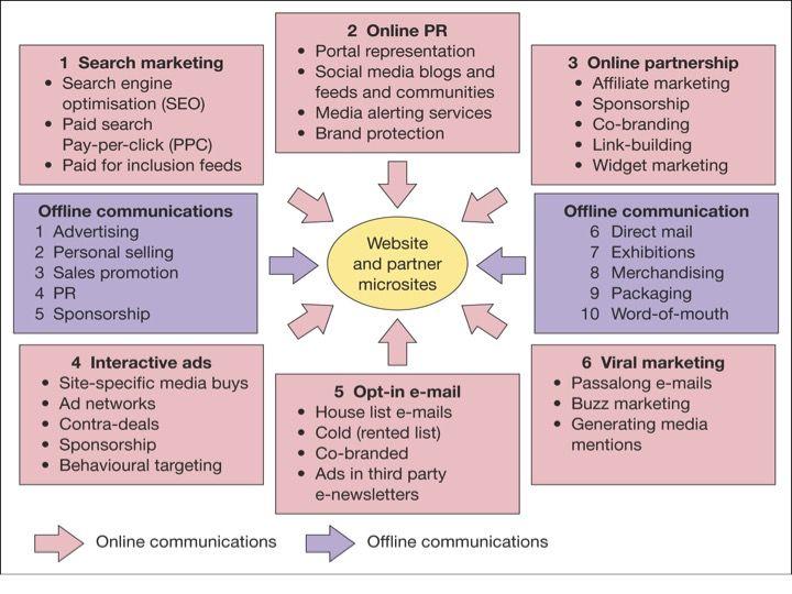 Figure 1 Six categories of e-communications tools for media - digital communications resume