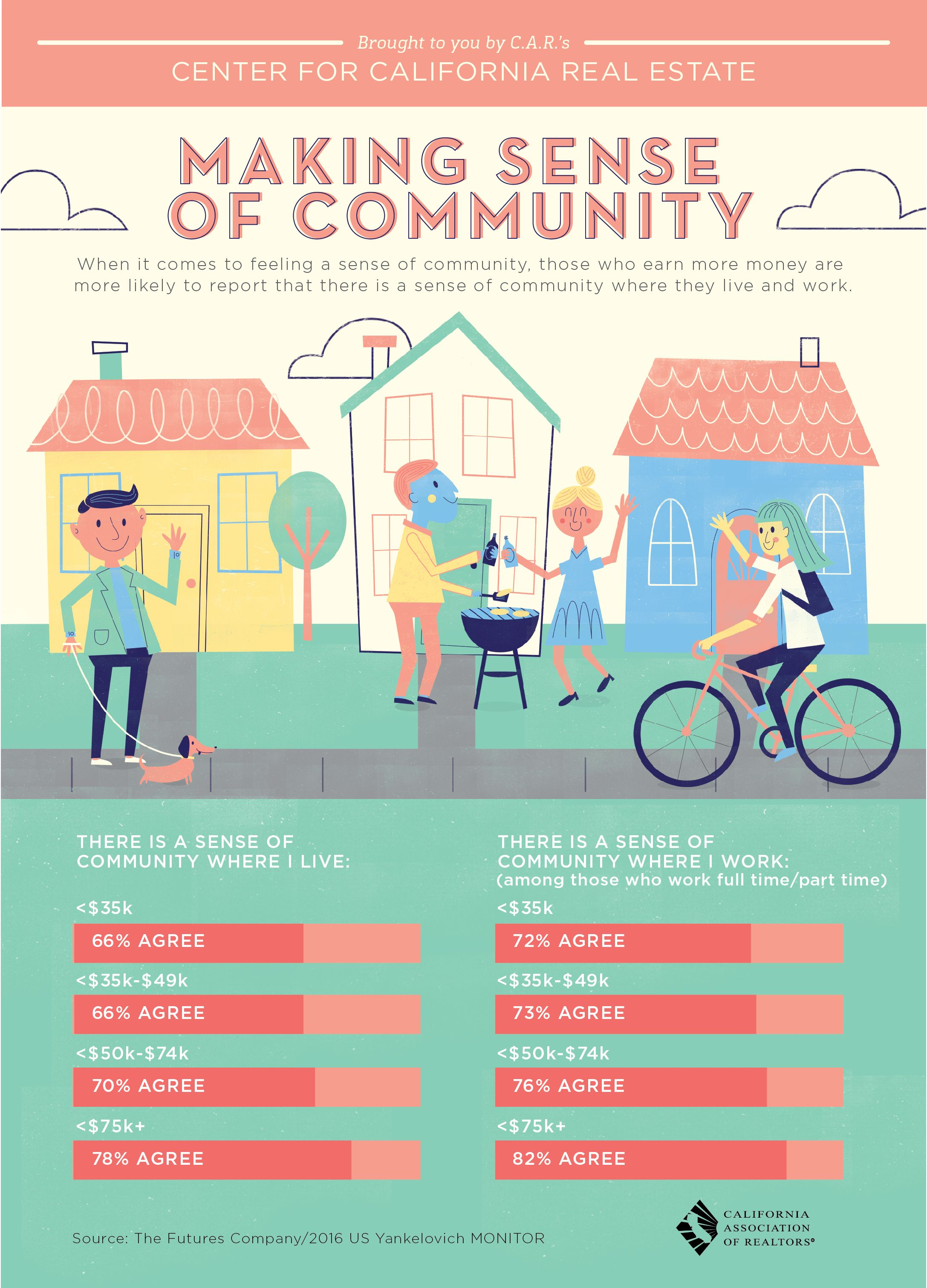 Do You Feel A Sense Of Community In Your Neighborhood Real Estate Infographic Real Estate One Real Estate Information