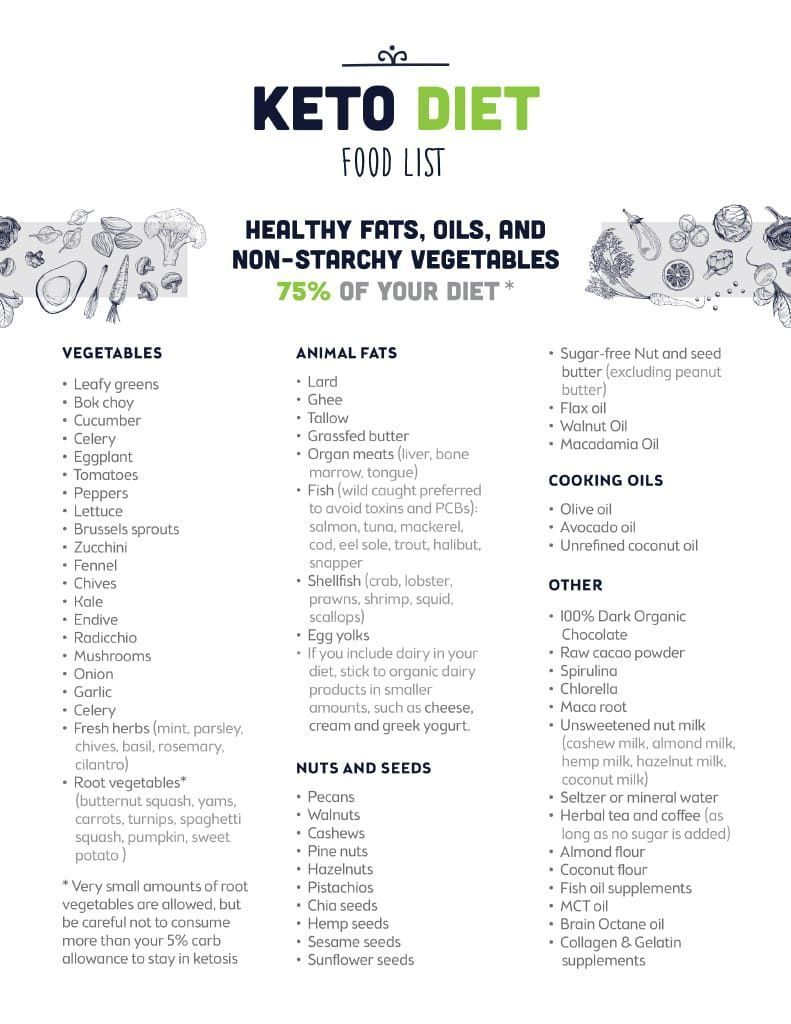 Pin On High Fat Low Carb Foods